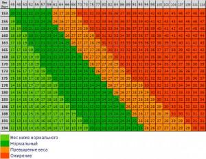 индекс массы тела, индекс Кетле